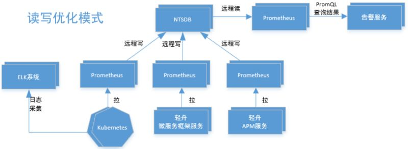 网易云基于 Prometheus 的微服务监控实践