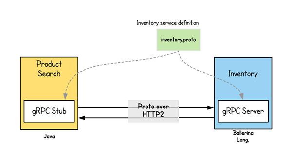 使用gRPC构建实际的微服务