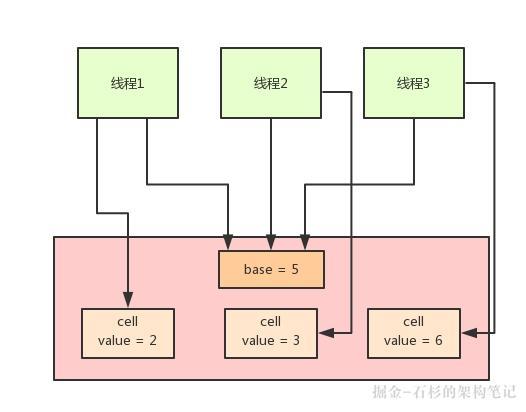 大白话聊聊Java并发面试问题之Java 8如何优化CAS性能?【石杉的架构笔记】