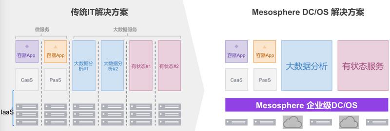 已获4轮融资,数据操作系统「Mesosphere」想要推动自有底层技术架构
