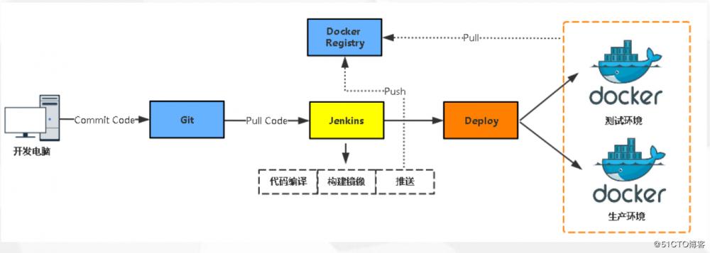 docker与jenkins的自动化CI/CD流水线实战