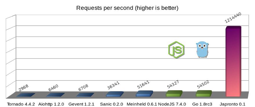 python高性能微服务框架japronto