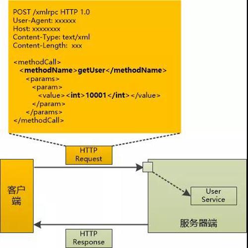 咖啡馆的故事:FTP, RMI , XML-RPC, SOAP, REST一网打尽