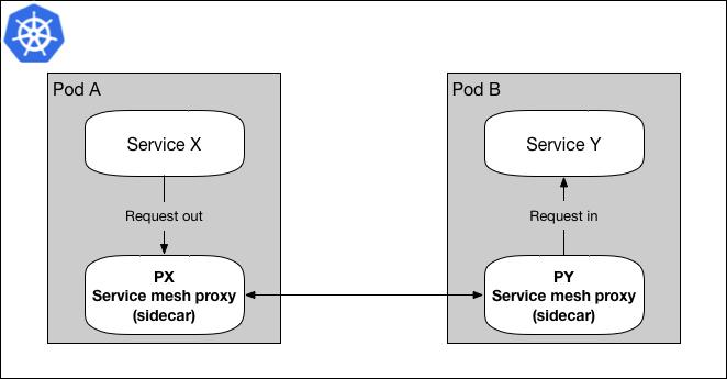 [ 翻译 ] 在Webpay中使用Linkerd作为服务网格代理