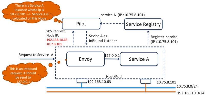 5G下的微服务架构:拥抱NFV,Istio 1.1将支持多网络平面