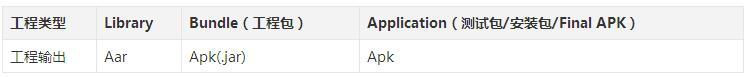 Android 容器化框架初探