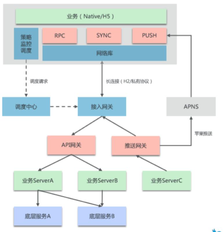 蚂蚁金服 mPaaS 服务端核心组件:亿级并发下的移动端到端网络接入架构解析