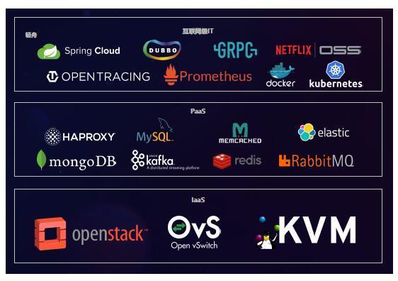 云计算的2018年:开源、多云、微服务和智能化