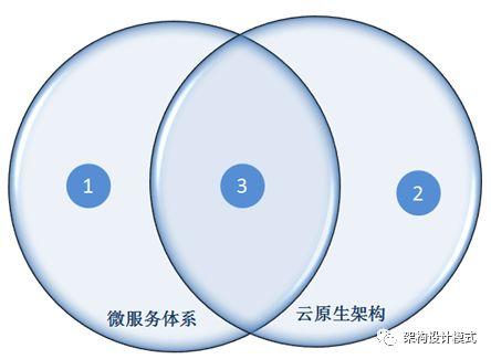 微服务体系和云原生架构的区别