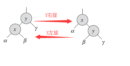 二、JAVA知识点之HashMap、TreeMap、红黑树——精髓