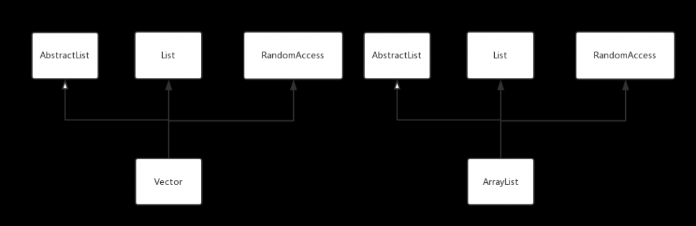 Vector和ArrayList对比