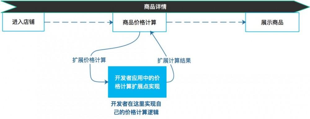 电商云应用框架