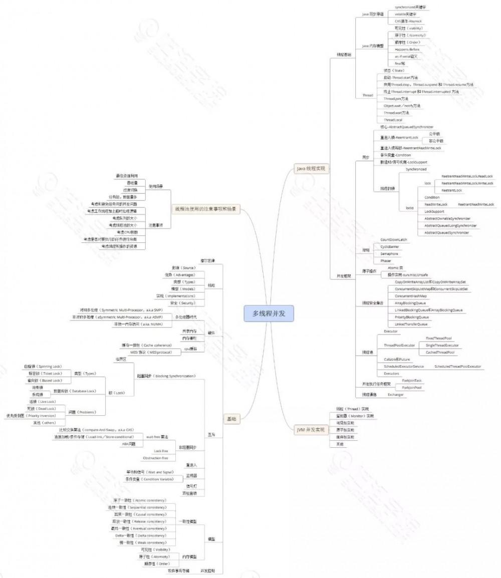 五年 Java 经验如何拿下阿里 P6?