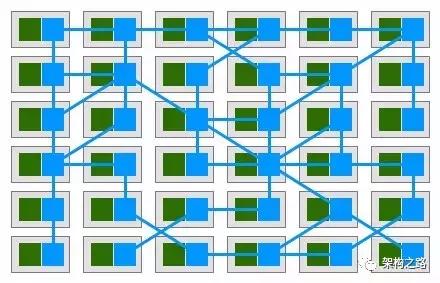 Service mesh 服务网格 | 雷达哔哔哔