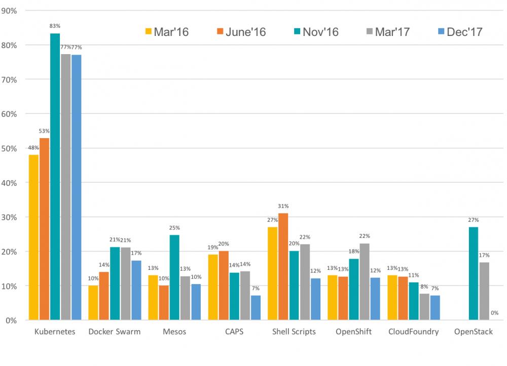 从微服务到人工智能:2019年DevOps的八大趋势