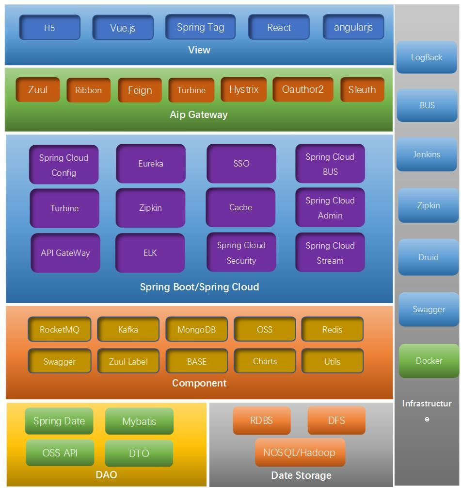 java B2B2C源码电子商务平台---大话Spring Cloud
