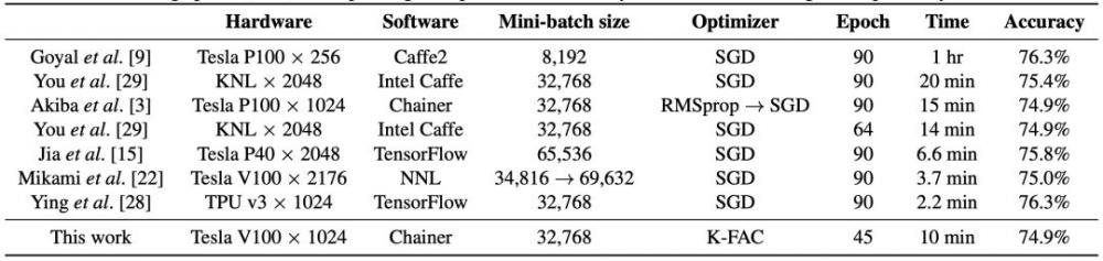 二阶优化!训练ImageNet仅需35个Epoch