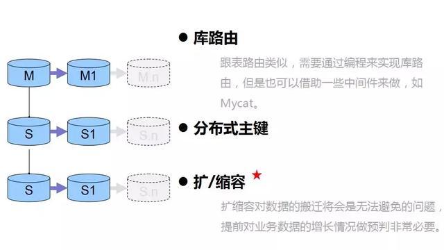 阿里p8架构师谈:埋在 MYSQL 数据库应用中的17个关键问题!