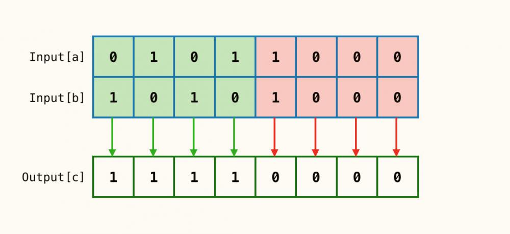 「WTF系列」深入Java中的位操作