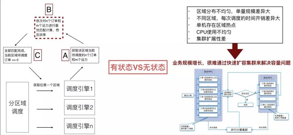 即时物流的分布式系统架构设计