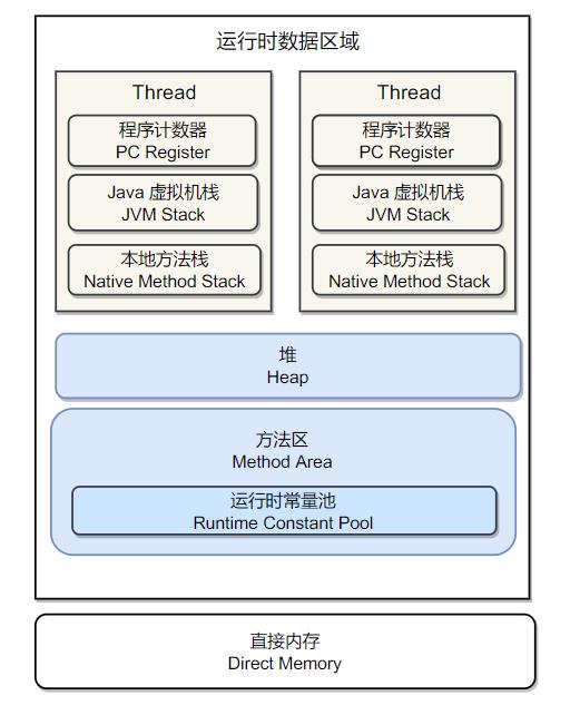 Java内存区域