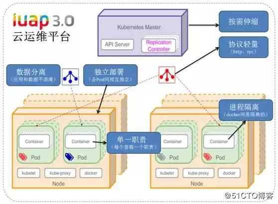 iUAP云运维平台v3.0全面支持基于K8s的微服务架构