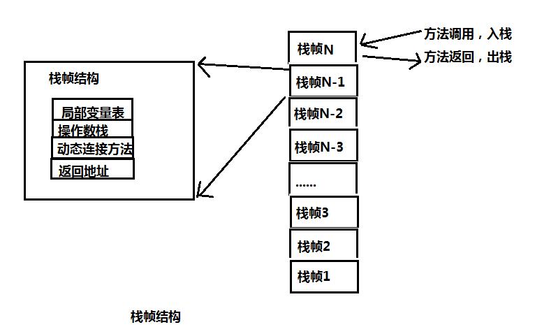 java内存模型--JMM