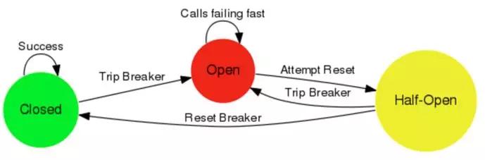 微服务熔断隔离机制及注意事项