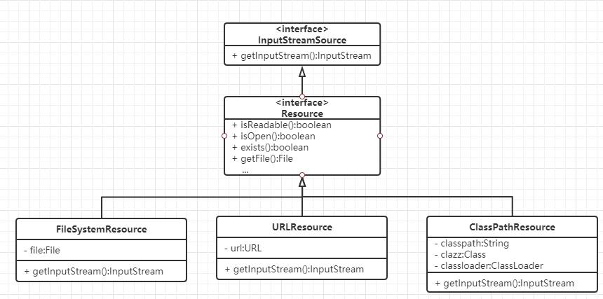 Spring系列之手写注解与配置文件的解析