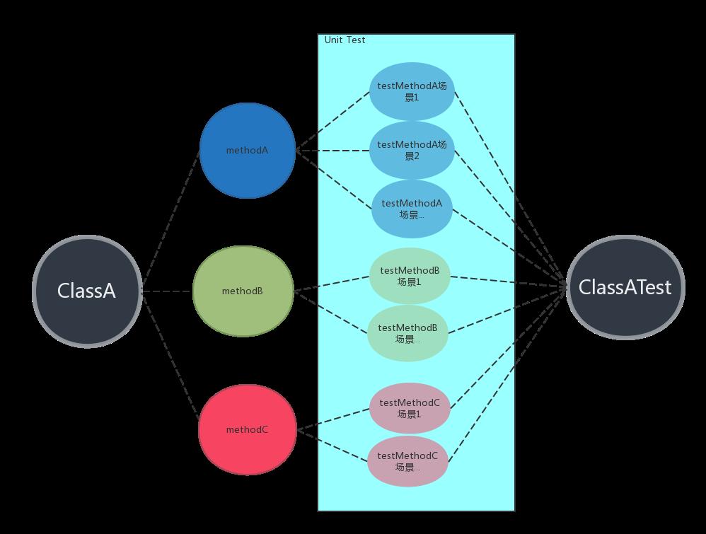 微服务架构下的测试之(二)-单元测试