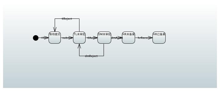 Spring StateMachine(2) UML状态图支持
