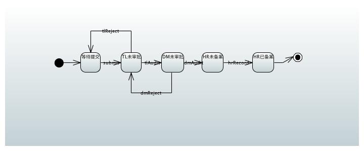 Spring StateMachine(1) 二级审批流程