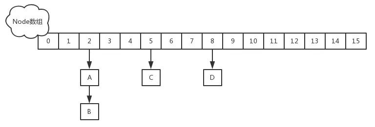 Java并发5:ConcurrentHashMap