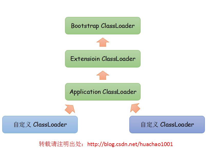 《深入理解 Java 虚拟机 》学习笔记