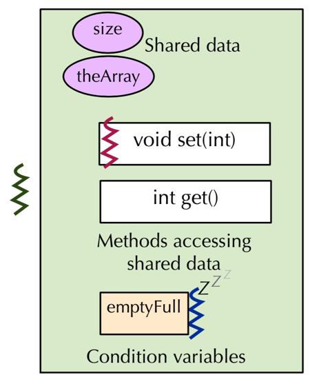 Java 线程同步原理探析