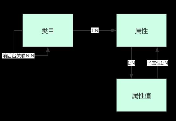 基于电商中台架构-商品系统设计(二):类目设计