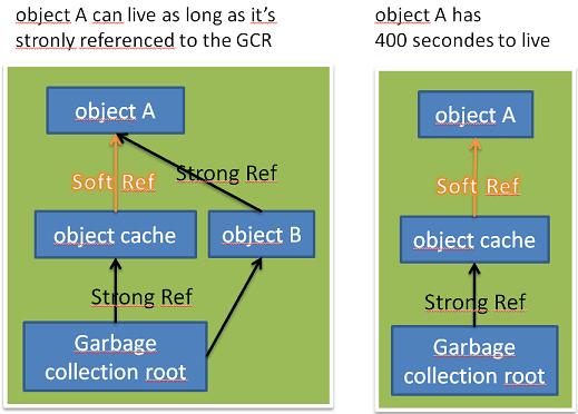 Java中的引用