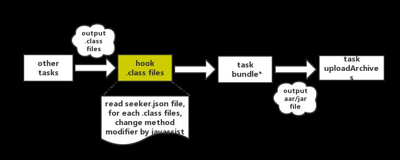 自定义 gradle plugin,教你如何 hook 系统 task 和字节码