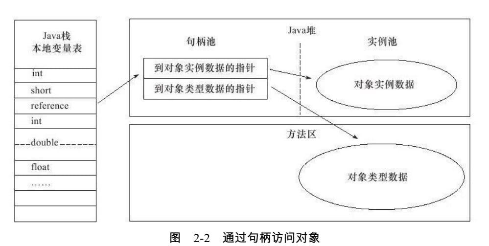 第2章 Java内存区域与内存溢出异常