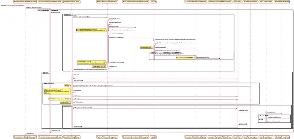 spring事务管理源码分析(一)配置和事务增强代理的生成流程