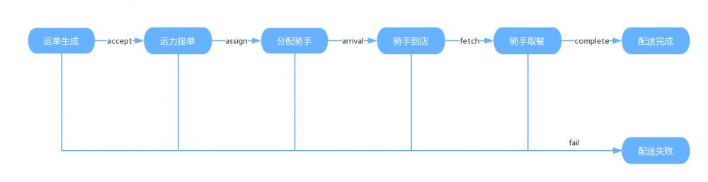 蜂鸟运单系统架构及实现