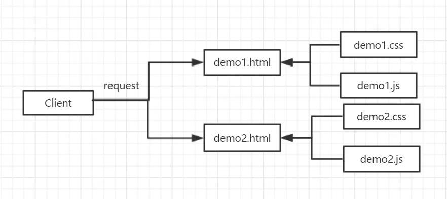 React的PC网站前端架构分析