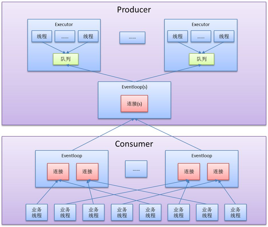 微服务高速通信设计