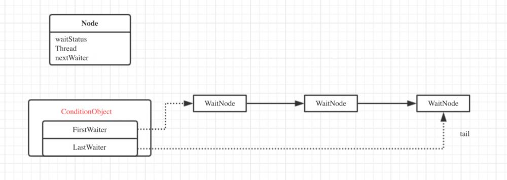 死磕java concurrent包系列(三)基于ReentrantLock理解AQS的条件队列