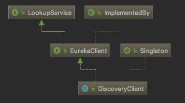 Spring Cloud-Eureka Client 原理解析