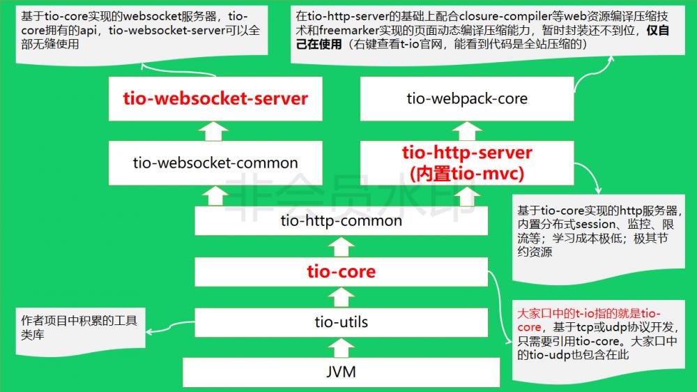 t-io 3.2.5 发布,让天下没有难开发的网络通讯