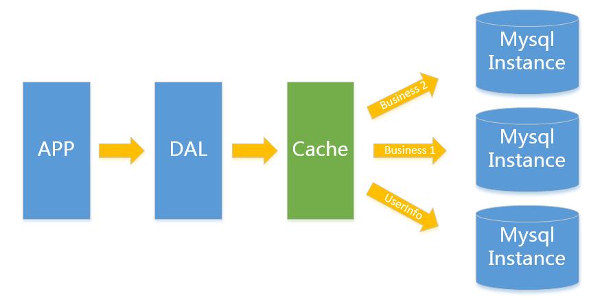 大型网站应用中MySQL的架构
