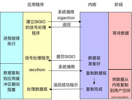五种I/O模型和Java NIO源码分析
