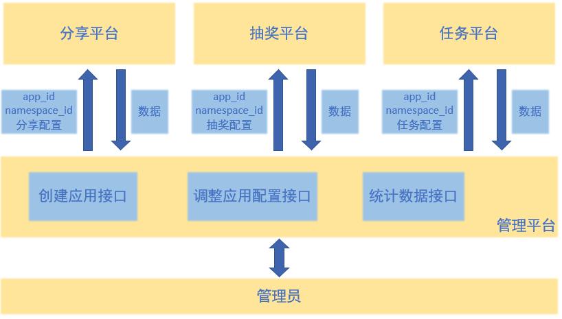 【架构入门系列】从业务到平台的思维转变