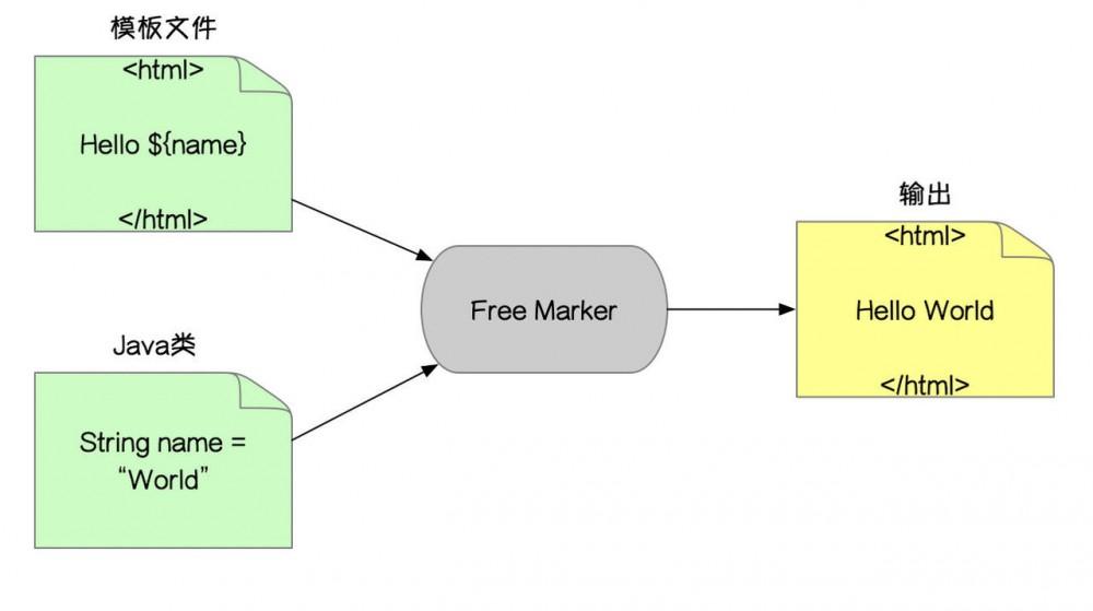 FreeMarker对应各种数据结构解析